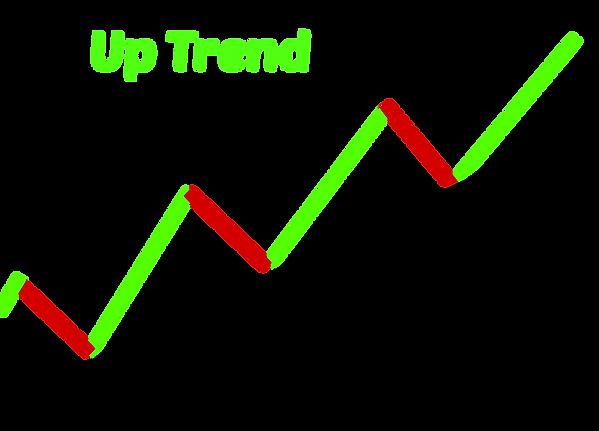market trend, trenline, trend line