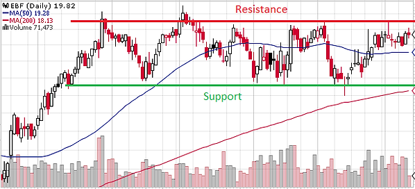 Support and Resistance, Support Resistance