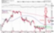 Good Entry vs Chasing Stocks