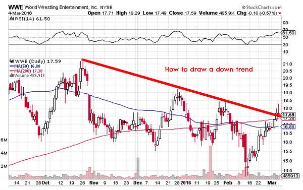down trend, trend line, trendline, trend lines