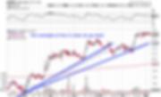 up trend, trend line, trendline, trend lines