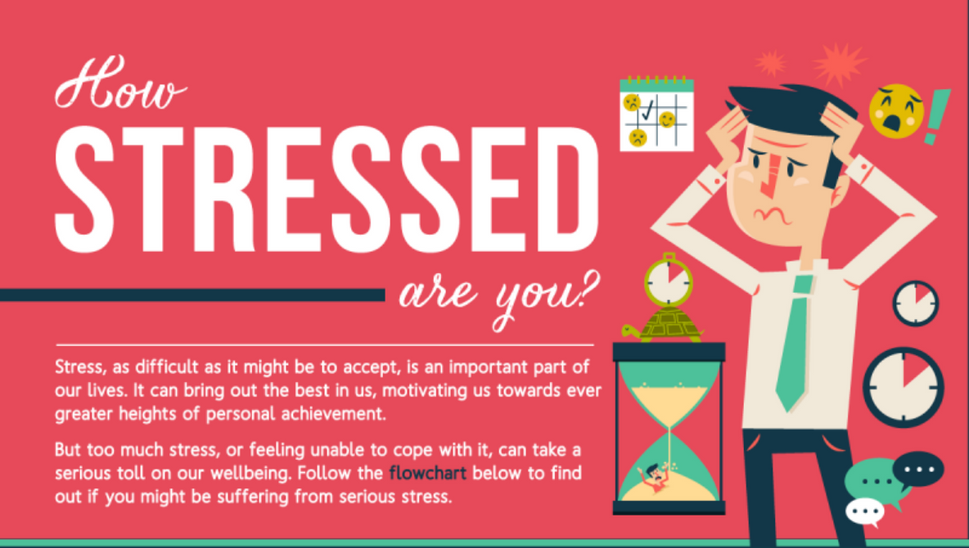 Infographic: Figure out how stressed you are with this flowchart
