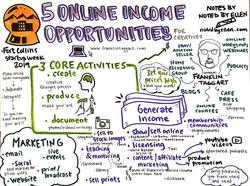 Sketchnote of a Startup Week talk by Fra