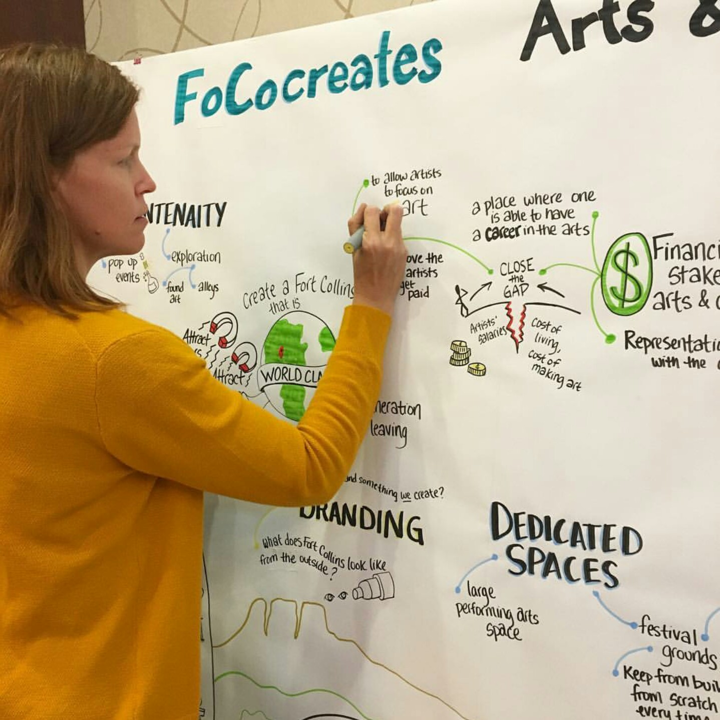 FoCocreates Graphic Recording in action.