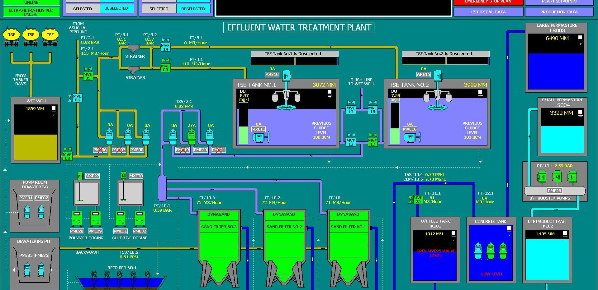 QPMC Qatar Effluent Plant