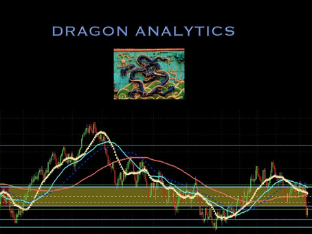 The Dragon Provided Both Long and Short High Probability Trades