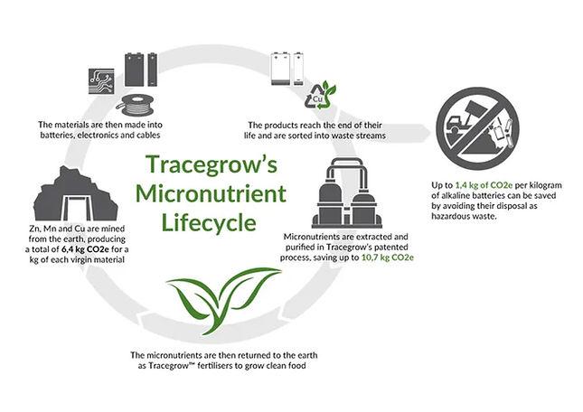 tracegrow_circle_of_battery_life.jpg