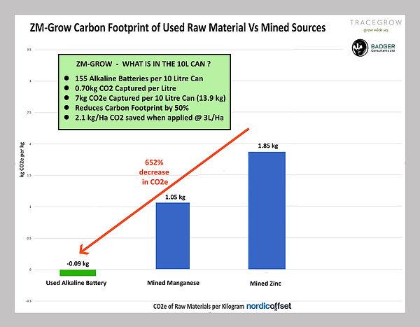CO2_chart_ZM_Grow.jpg