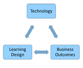 Learning and Performance Technology Services. Technology. Learning Design. Business Outcomes. Relationship model. Copyright CET Global.
