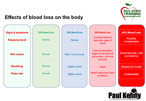 Blood Loss Table