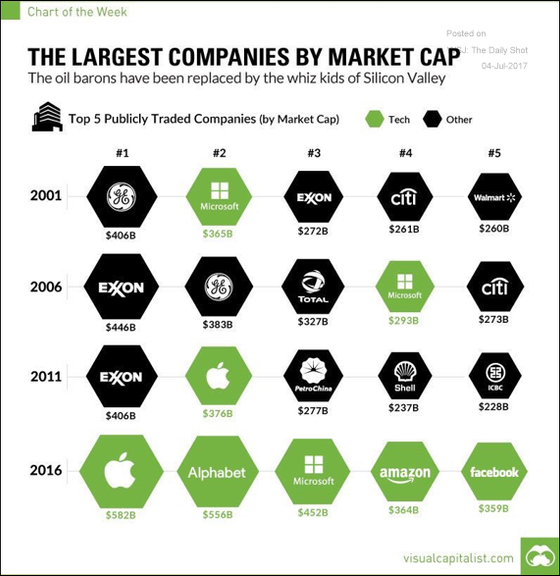 The Top Five Public Companies by Capitalization over Time