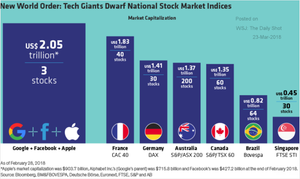 New World Order: Tech Giants Dwarf National Stock Market Indices