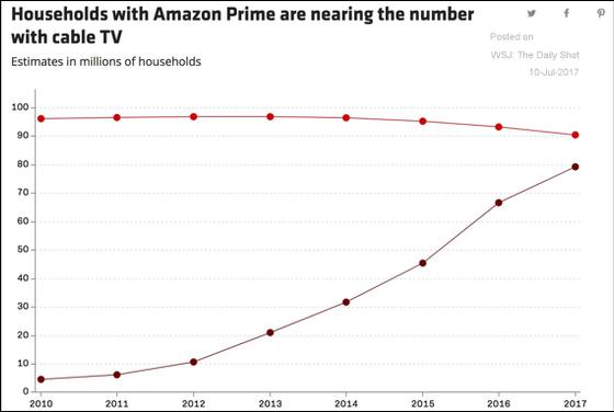 Amazon Prime versus Cable TV