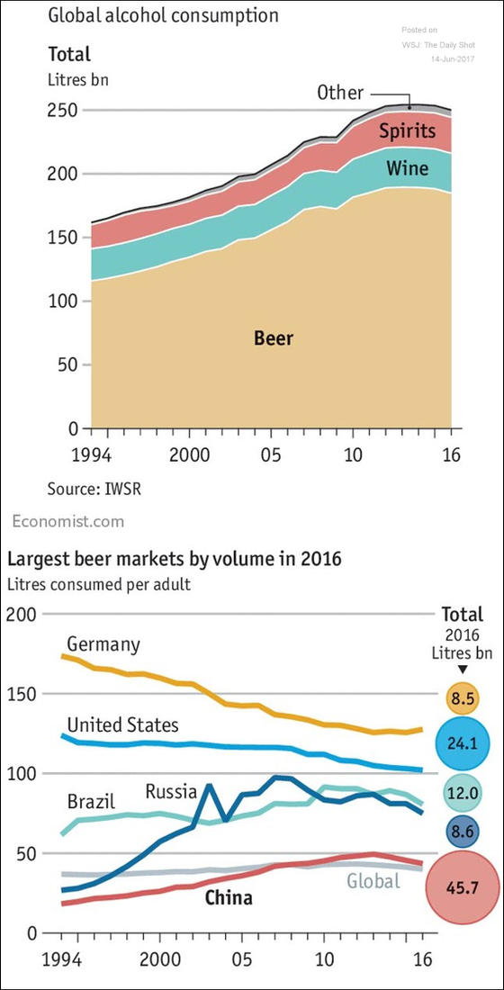 "Has the world reached ""peak booze?"""