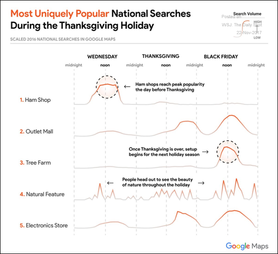 What do Americans search for (online) before, during, and after Thanksgiving?