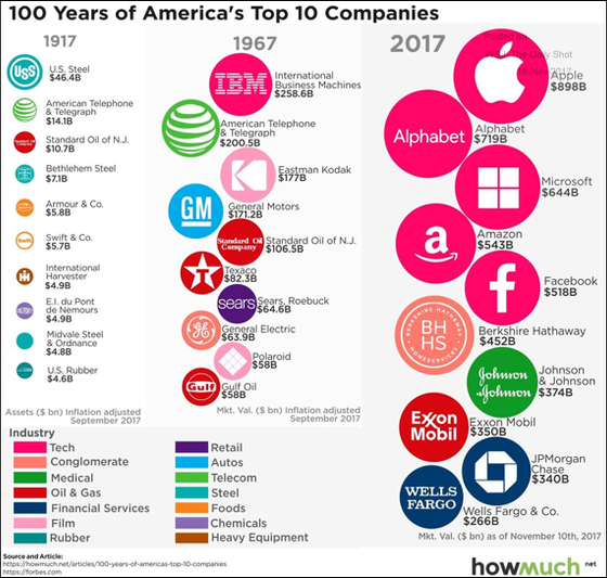 100 Years of America's Top 10 Companies