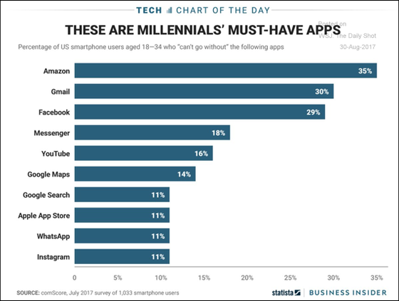 Must-have apps for millennials