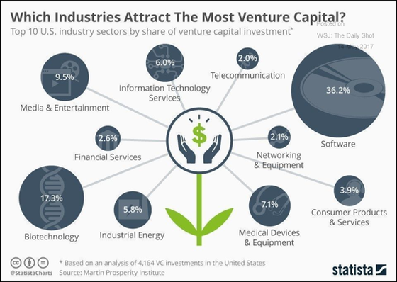 Which Industries Attract the Most Venture Capital?