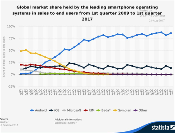 Global market share of smartphone operating systems.