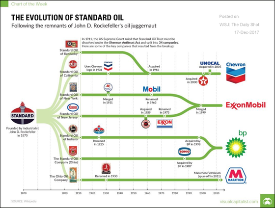 The Evolution of Standard Oil