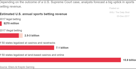 Sports betting could become a huge business.