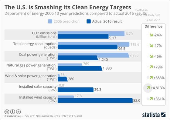 The U.S. Is Smashing Its Clean Energy Targets
