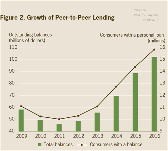 Growth of Peer-to-Peer Lending