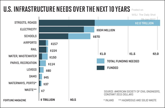 U.S. Infrastructure Needs Over the Next 10 Years