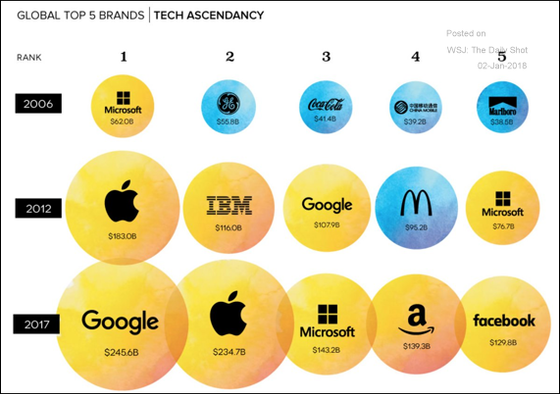Global Top 5 Brands
