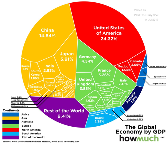 The size of major economies in one chart.