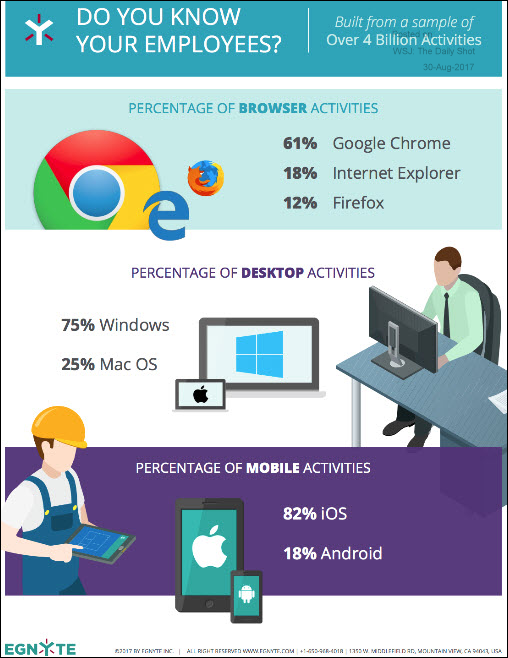 What operating systems are most commonly used in business?