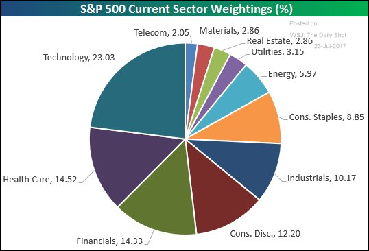 S&P 500 Current Sector Weightings (%)