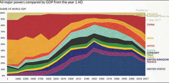 The history of global GDP.