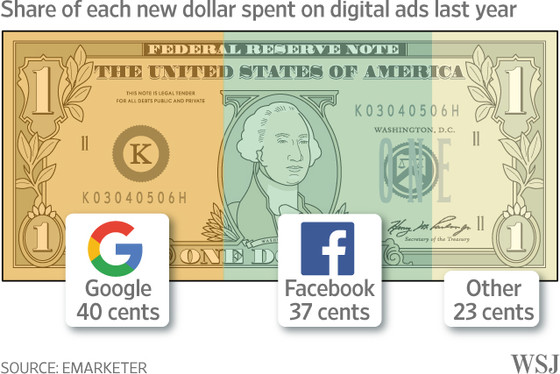 Share of each new dollar spent on digital ads last year