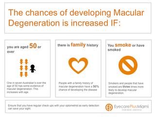 Macular Degneration Awareness Week - Part 2