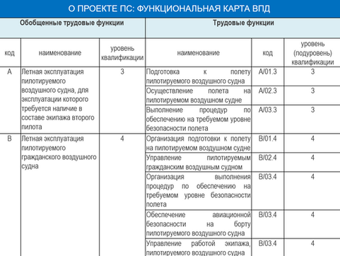 ПРОЕКТ ПРОФСТАНДАРТА ПИЛОТ