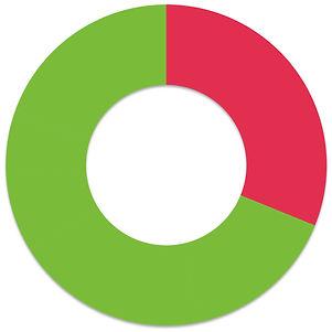 Bandquet doughnut results.jpg