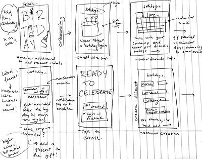 User Flow Sketch.HEIC