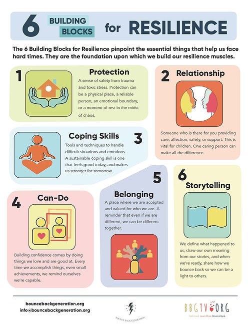 Mini Poster: 6 Building Blocks for Resilience