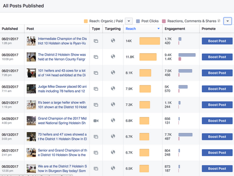 Four of the top 5 performing posts for Wisconsin Holstein Association as of June 25 were my posts for a total of 37.3 thousand likes.