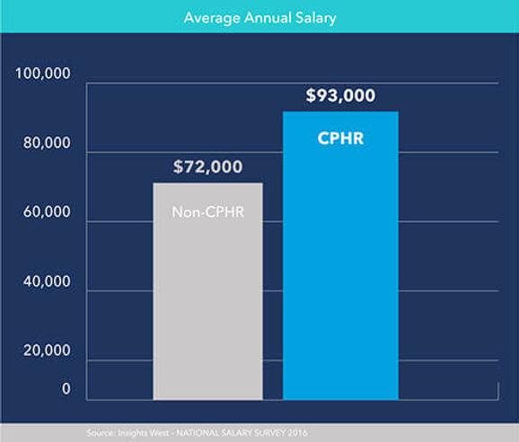cphr-salary-chart.jpg