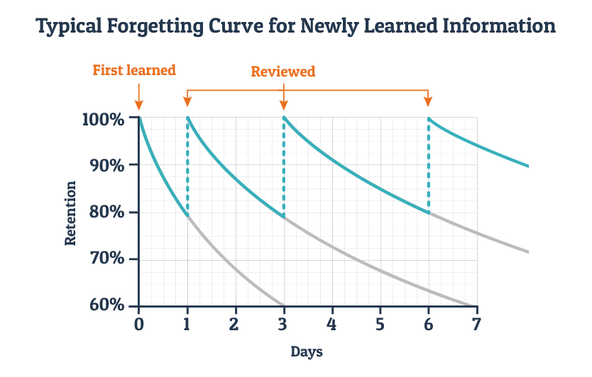 Graph showing when to review learned information