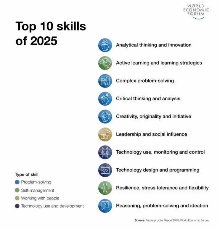 World economic forum top 10 skills of 2025