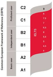 IELTS and CEFR levels