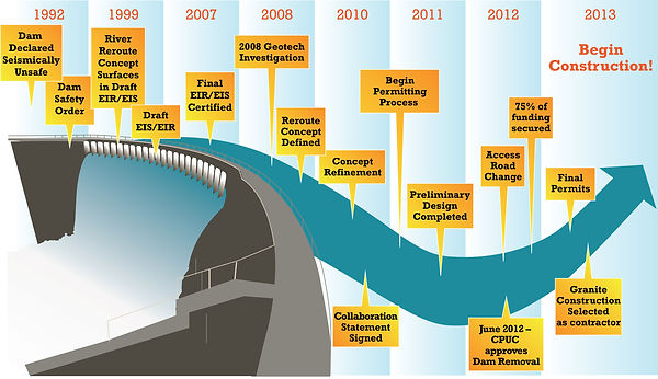 San-Clemente-Dam-Removal-Timeline.jpg