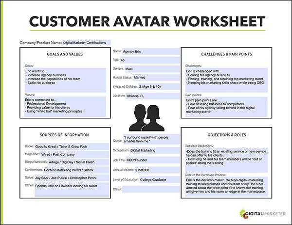 Create a Customer Avatar...