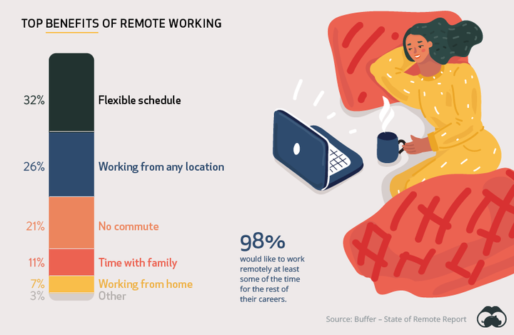 How People Feel About Working Remotely