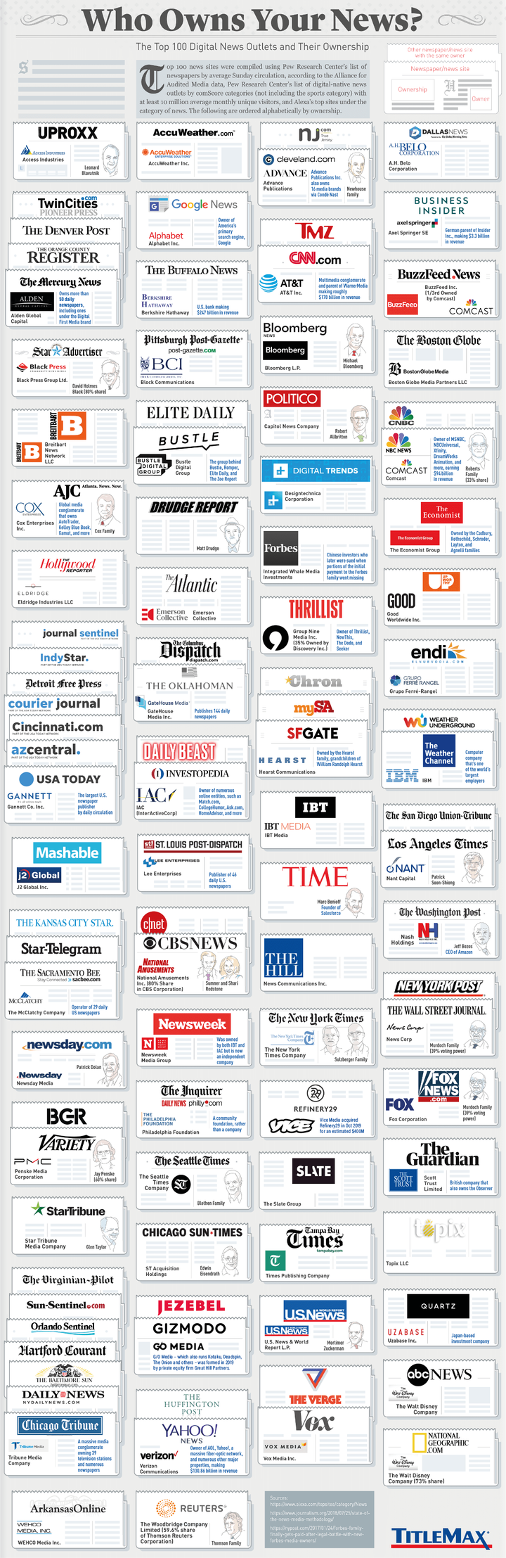 Who Owns Your News?