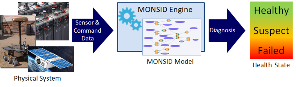 MONSID-block-diagram-infographic20200214