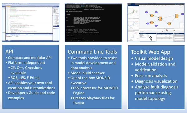 """MONSID products include the """"Standard Package"""" Core Library and the MONSID Toolkit, a web application that enables users to visually interact with models and examine the fault detection and identification process."""